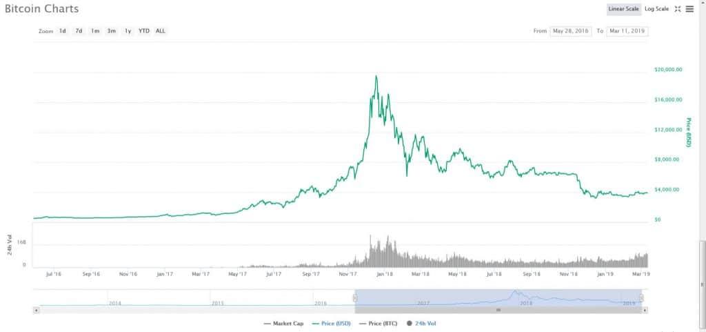 bitcoin chart trading psychology